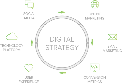 Digital Strategy Img